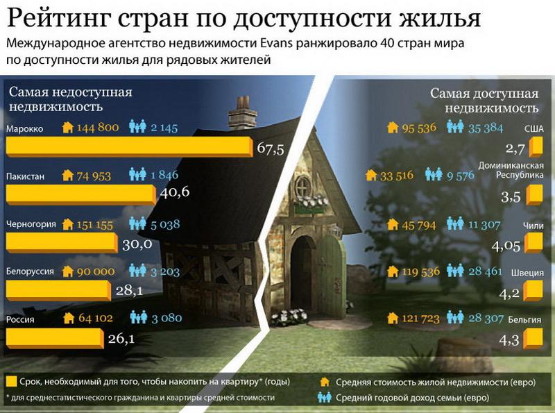 рейтинги разных стран