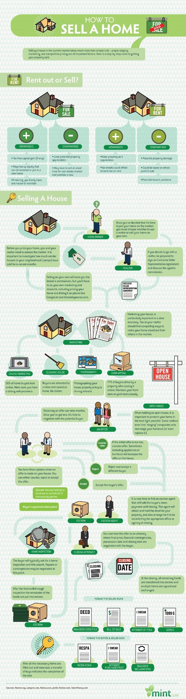 Как продать дом
