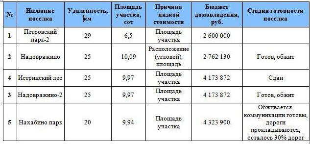 Недвижимость Новорижское шоссе  - участки без подряда