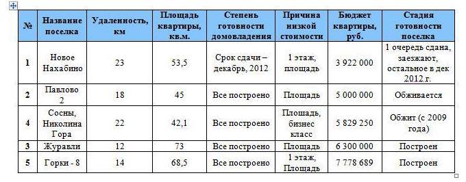 Недвижимость Новорижское шоссе - апартаменты