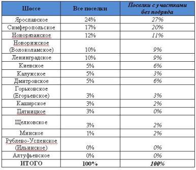 Анализ загородных поселков