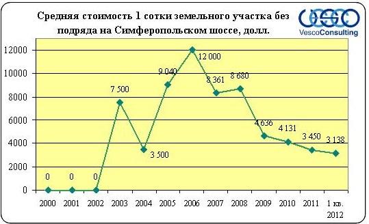 Анализ рынка участков без подряда по Симферопольскому шоссе