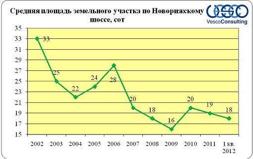 Анализ рынка участков без подряда по Новорижскому шоссе