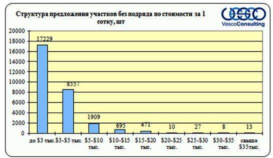Структура предложения участков без подряда (частичные коммуникации) по стоимости за 1 сотку