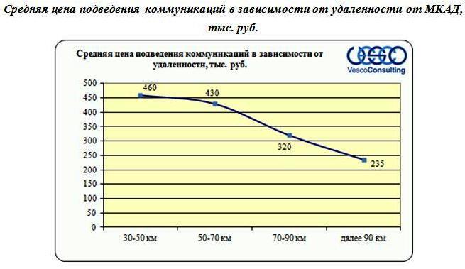 Средняя цена подведения коммуникаций в зависимости от удаленности от МКАД