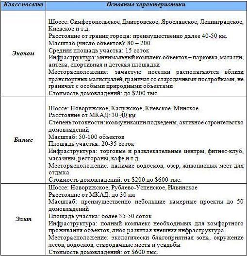 Классификация коттеджных поселков