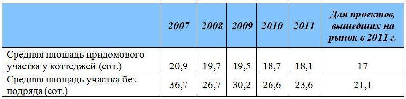 Изменение средней площади придомовых участков и участков без подряда 2007-2011 гг.