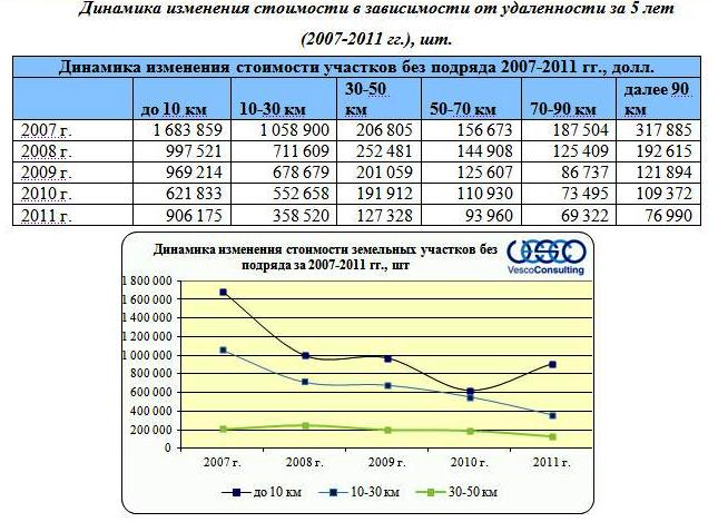 Динамика изменения стоимости в зависимости от удаленности