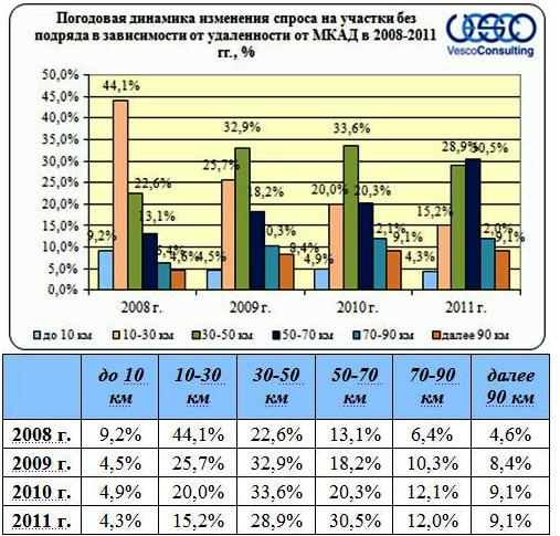 динамика изменения спроса в зависимости от удаленности от МКАД
