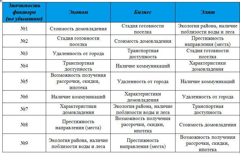 Критерии выбора покупателей участков