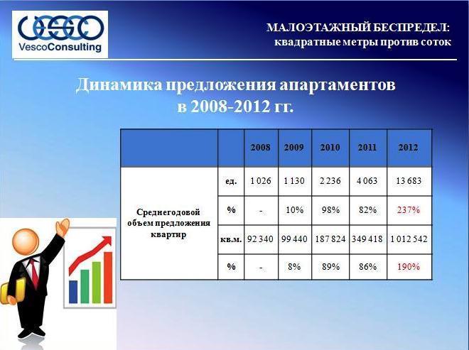 Среднегодовой объем предложения 2008-2012 гг