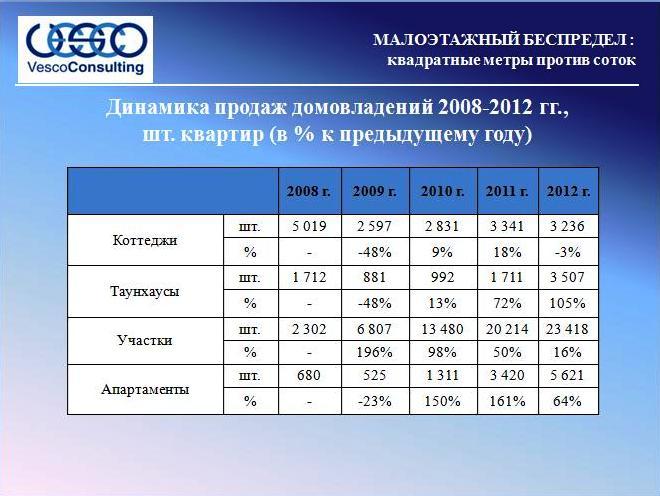 Динамика продаж домовладений 2008-2012 гг.,  шт. квартир