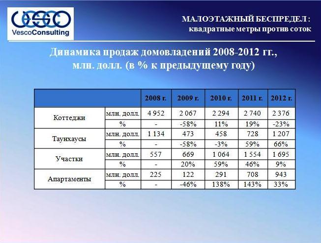 Динамика продаж домовладений 2008-2012 гг.,  млн. долл.