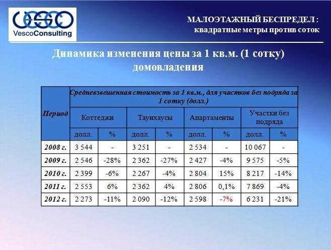 Динамика изменения цены за 1 кв.м. (1 сотку) домовладения