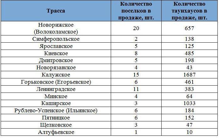 Количество таунхаусов в продаже по трассам
