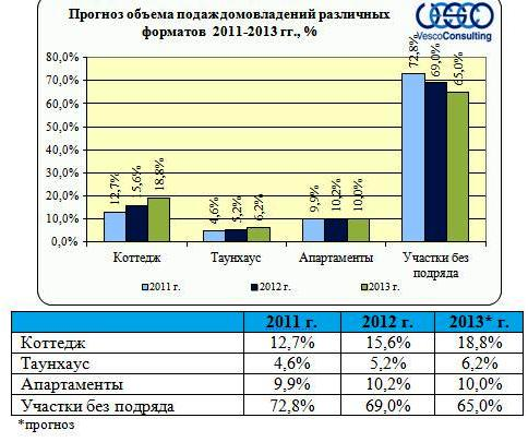 Прогноз продаж в зависимости от форматов недвижимости на 2012-2013 гг.,