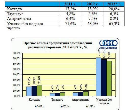 Прогноз объема  предложений домовладений различных форматов на 2012-2013