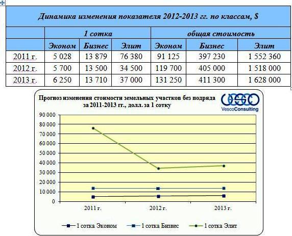 Прогноз изменения стоимости земельных участков без подряда в зависимости от класса на 2012-2013