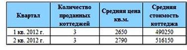 Динамика продаж коттеджного поселка fortops.ru