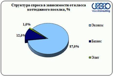 Структура спроса в зависимости от класса коттеджного посёлка