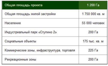 """""""Новое Ступино"""""""