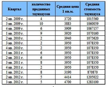 Динамика продаж комплекса «Олимпийская деревня Новогорск»