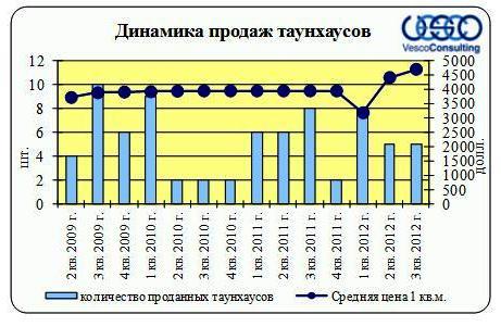 Динамика продаж таунхаусов «Олимпийская деревня Новогорск»