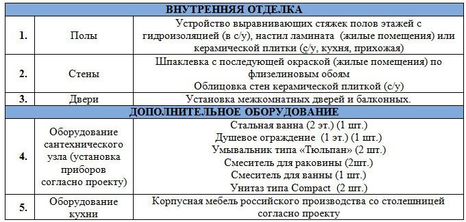 """""""Садко"""" - внутренняя отделка домов"""