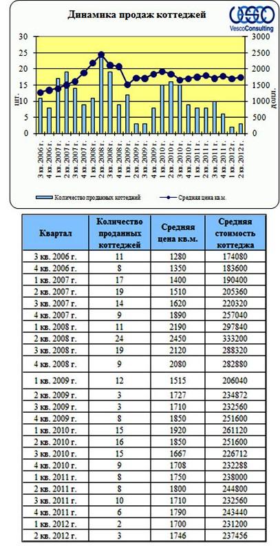 Садко - Динамика продаж коттеджей