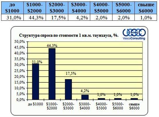 Структура спроса по стоимости таунхауса (1 кв.м)