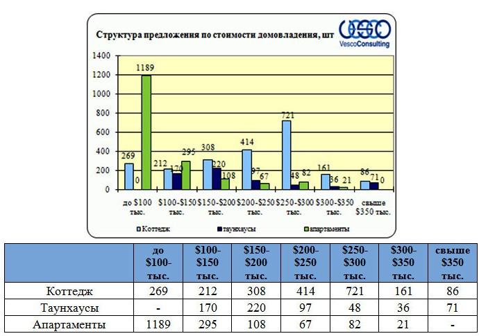 Структура предложения по стоимости домовладения, шт