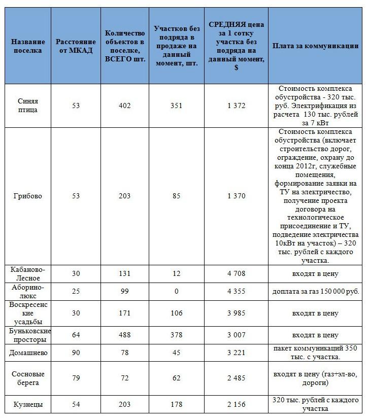 Стоимость земли по Горьковскому шоссе (пример)