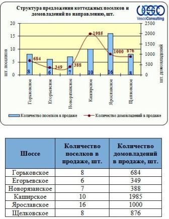 распределение коттеджных поселков в зависимости от позиционируемого шоссе