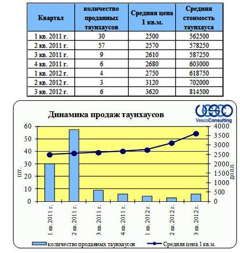 """Динамика продаж коттеджного поселка """"Суханово Парк"""""""