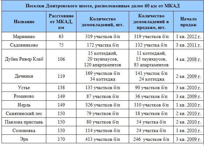 Поселки Дмитровского шоссе, расположенные далее 60 км от МКАД