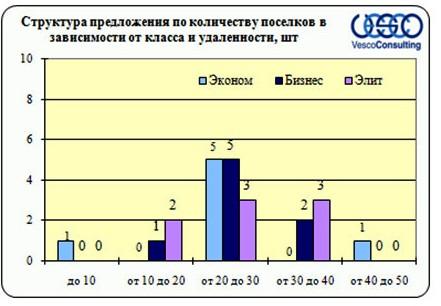 Структура предложения по количеству поселков в зависимости от класса и удаленности
