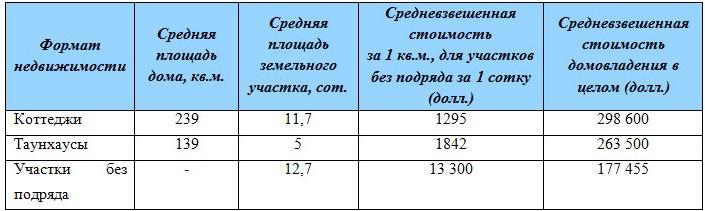 Стоимость предлагающихся к продаже объектов