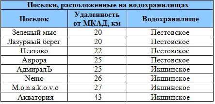Поселки Дмитровского шоссе на берегу водохранилищ