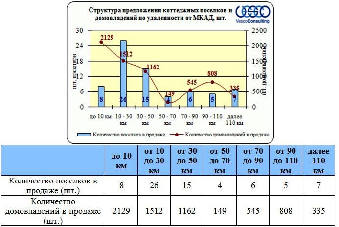 структура предложения коттеджных поселков и домовладений по удаленности от МКАД