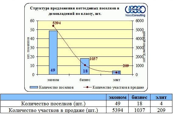 Структура предложения поселков Ленинградского и Пятницкого шоссе по классу объекта