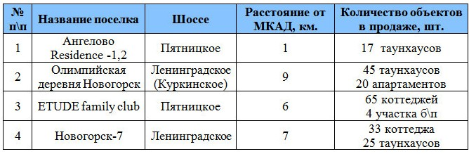 элитные загородные комплексы Ленинградского и Пятницкого шоссе