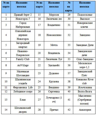 Поселки Ленинградское шоссе