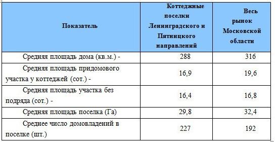 Коттеджные поселки по Ленинградскому и Пятницкому направлениям