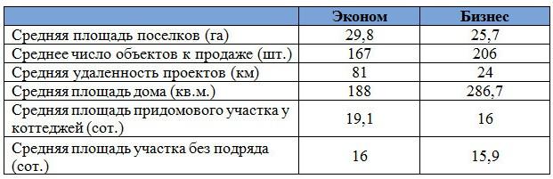 качественные характеристики проектов различных классов локального рынка Ярославского направления