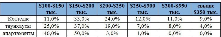 Структура спроса по цене (бюджет клиента)
