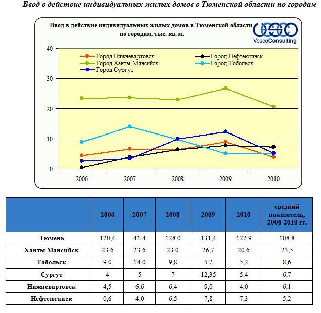 Ввод в действие индивидуальных жилых домов в Тюменской области