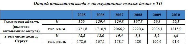 Общий показатель ввода в эксплуатацию жилых домов в ТО