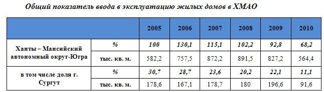 Общий показатель ввода в эксплуатацию жилых домов в ХМАО