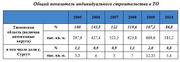 Общий показатель индивидуального строительства в ТО
