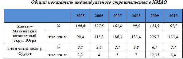 Общий показатель индивидуального строительства в ХМАО